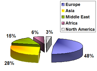 Global Exports of Ferro Alloys
